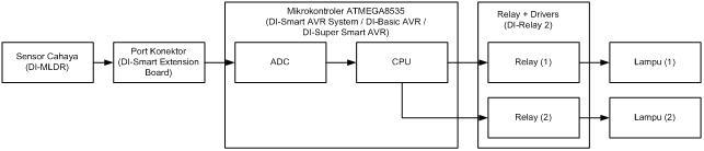 Aplikasi 008 sistem lampu taman otomatis seri pemantauan cahaya i blok diagram flowchart ccuart Gallery