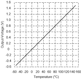 Grafik LM35