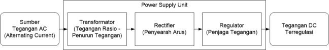 PSU Process R1
