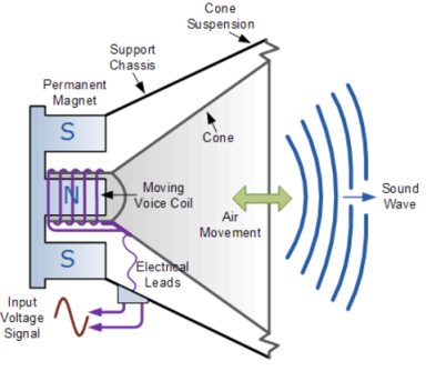 Diagram Loud-Speaker