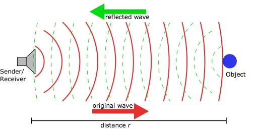 ultrasound_echo_ranging